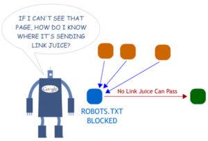 robots txt bloquea el linj juice